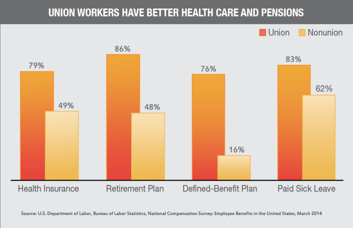 Health-and-Pension-Union-Difference-2013