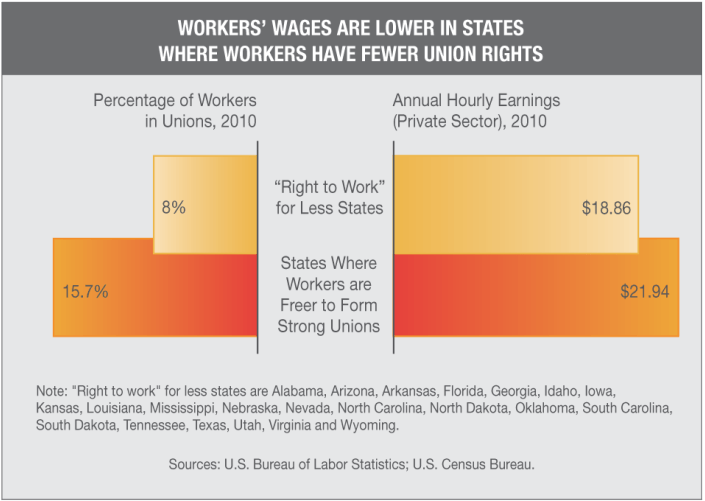 Wages-Lower-in-RTW-States